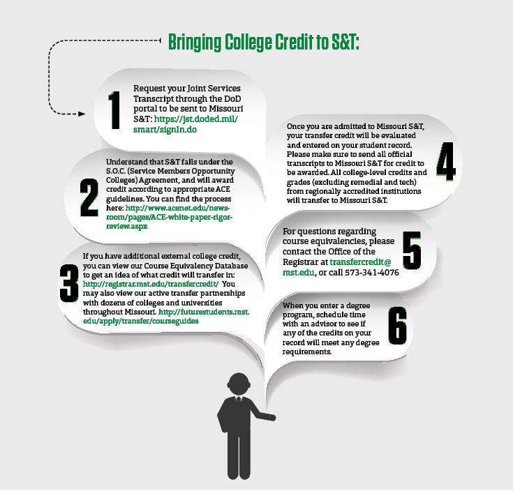 A step-by-step guide of the process to transfer college credit to S&T.